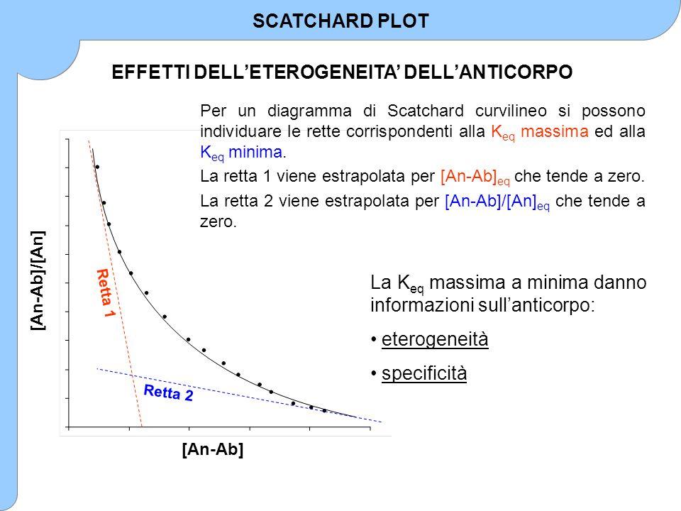 [An-Ab] [An-Ab]/[An] Retta 1 Retta 2 Per un diagramma di Scatchard curvilineo si possono individuare le rette corrispondenti alla K eq massima ed alla