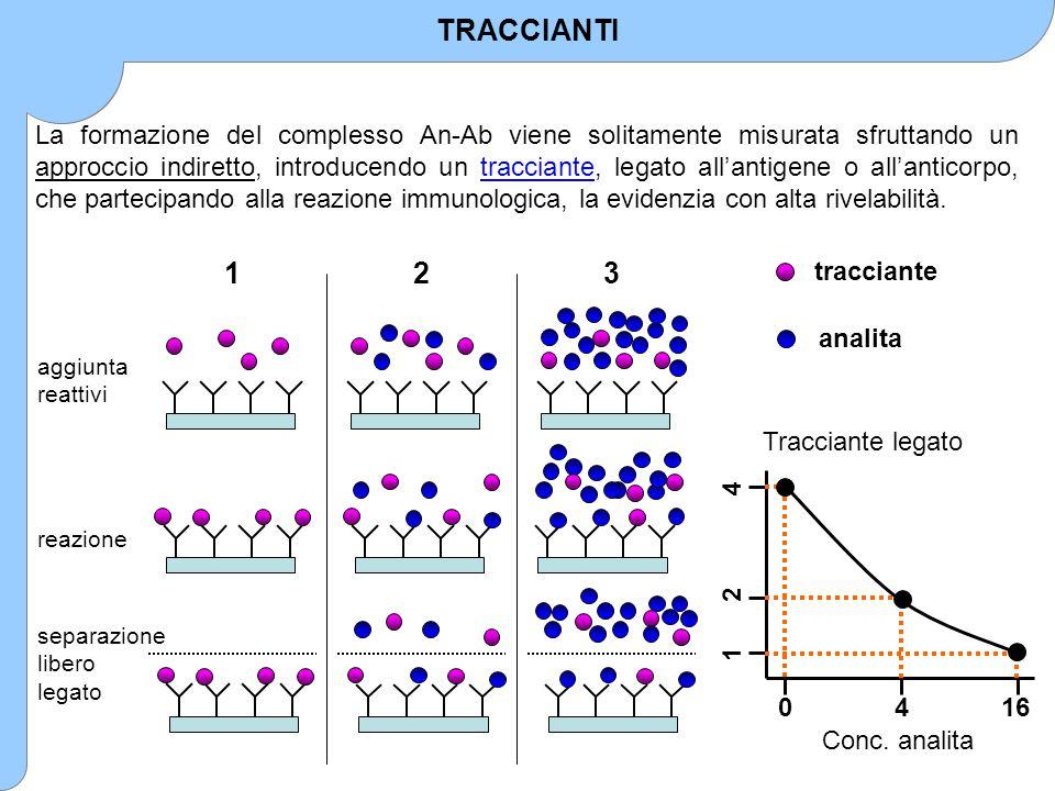 TRACCIANTI La formazione del complesso An-Ab viene solitamente misurata sfruttando un approccio indiretto, introducendo un tracciante, legato all'anti