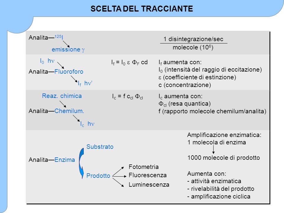 SCELTA DEL TRACCIANTE Amplificazione enzimatica: 1 molecola di enzima 1000 molecole di prodotto Aumenta con: - attività enzimatica - rivelabilità del