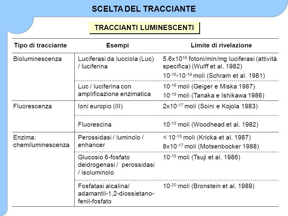 SCELTA DEL TRACCIANTE TRACCIANTI LUMINESCENTI 10 -20 moli (Bronstein et al. 1989)Fosfatasi alcalina/ adamantil-1,2-diossietano- fenil-fosfato 10 -18 m
