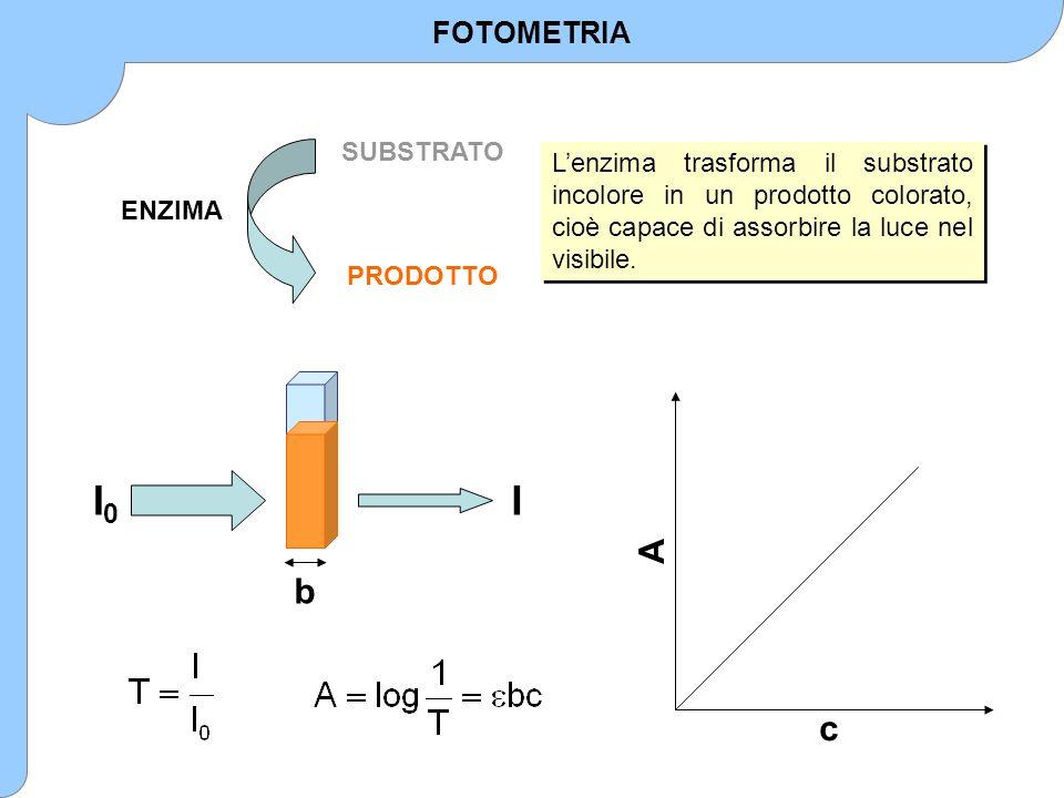 SUBSTRATO PRODOTTO L'enzima trasforma il substrato incolore in un prodotto colorato, cioè capace di assorbire la luce nel visibile. I0I0 I b c A FOTOM