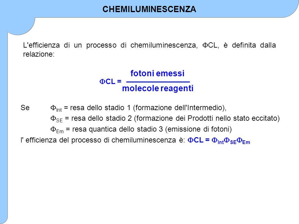 L'efficienza di un processo di chemiluminescenza,  CL, è definita dalla relazione:  CL = fotoni emessi molecole reagenti Se  Int = resa dello stadi