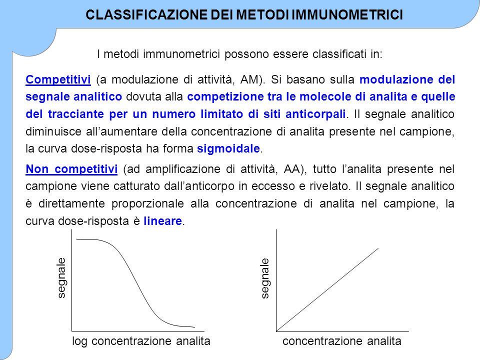 I metodi immunometrici possono essere classificati in: segnale log concentrazione analita Competitivi (a modulazione di attività, AM). Si basano sulla