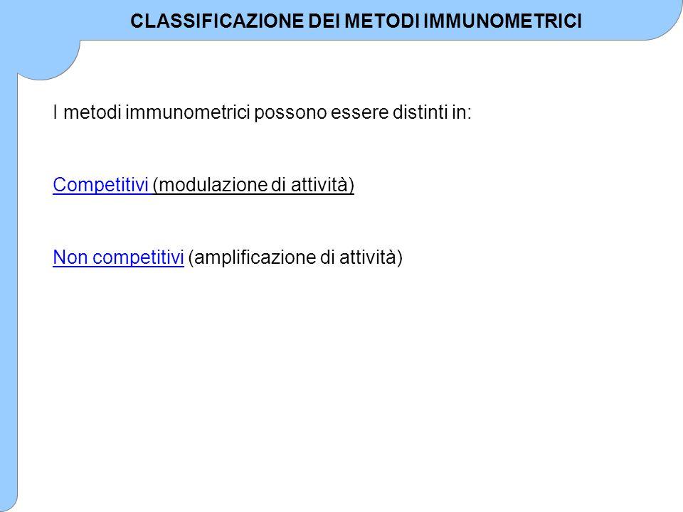 I metodi immunometrici possono essere distinti in: Competitivi (modulazione di attività) Non competitivi (amplificazione di attività) CLASSIFICAZIONE