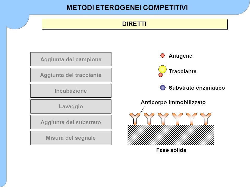 Aggiunta del campione Aggiunta del tracciante Incubazione Lavaggio Aggiunta del substrato Misura del segnale Fase solida Anticorpo immobilizzato Antig