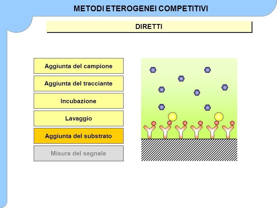 Aggiunta del campione Aggiunta del tracciante Incubazione Lavaggio Aggiunta del substrato Misura del segnale METODI ETEROGENEI COMPETITIVI DIRETTI