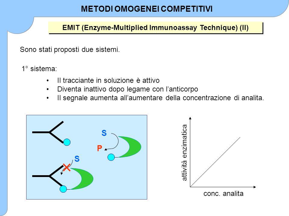 S S P Il tracciante in soluzione è attivo Diventa inattivo dopo legame con l'anticorpo Il segnale aumenta all'aumentare della concentrazione di analit
