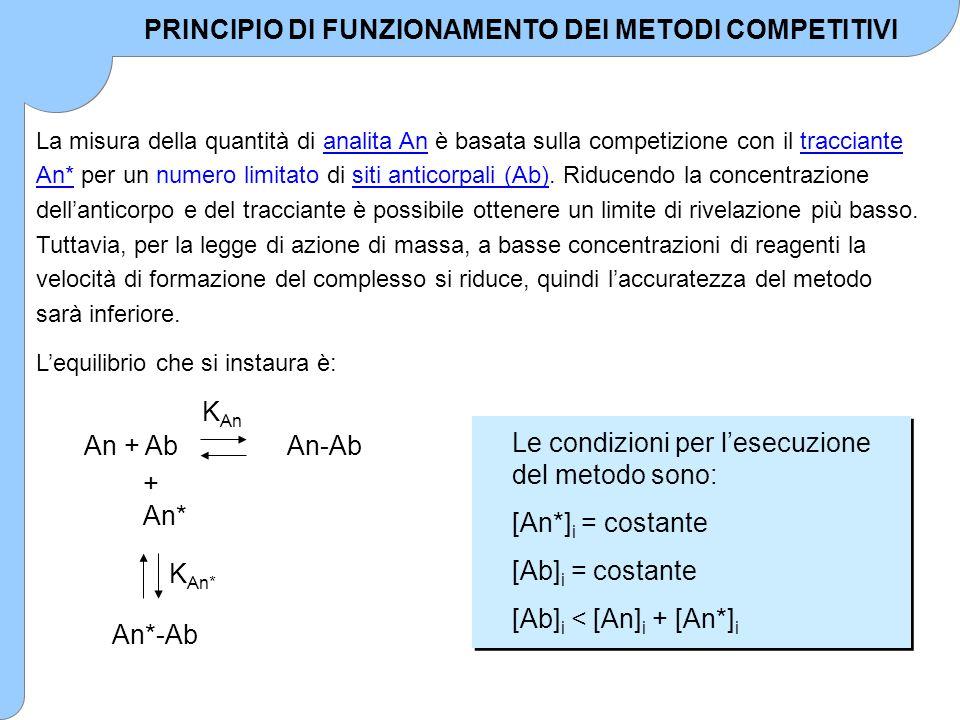 La misura della quantità di analita An è basata sulla competizione con il tracciante An* per un numero limitato di siti anticorpali (Ab). Riducendo la