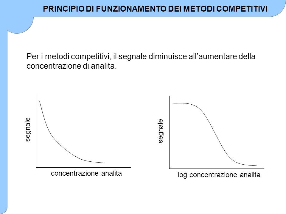 segnale log concentrazione analita Per i metodi competitivi, il segnale diminuisce all'aumentare della concentrazione di analita. segnale concentrazio