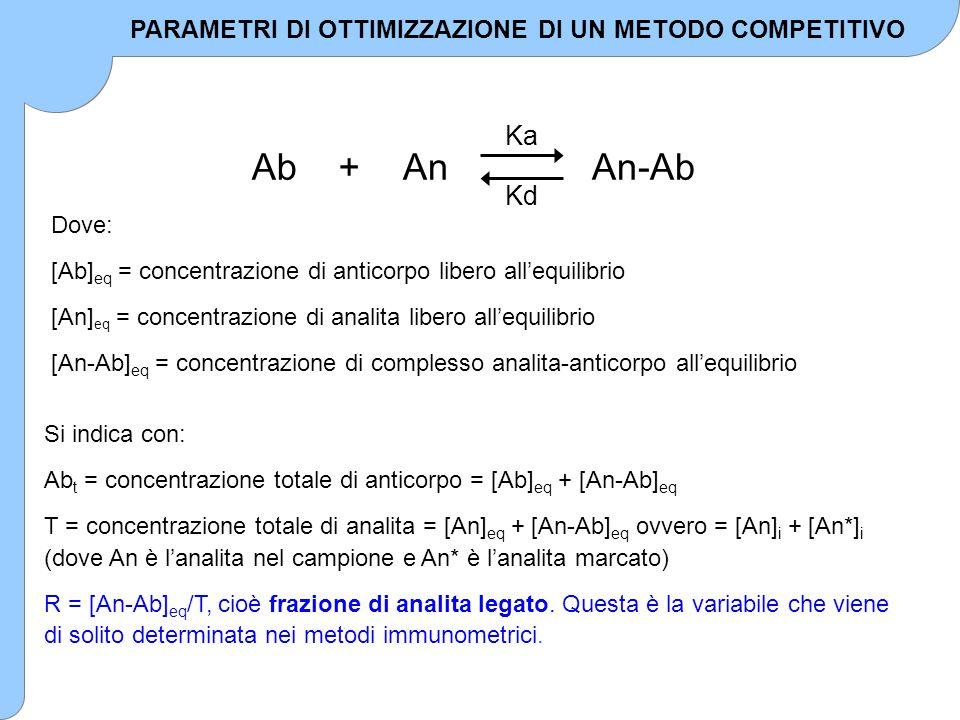AbAn + An-Ab Ka Kd Dove: [Ab] eq = concentrazione di anticorpo libero all'equilibrio [An] eq = concentrazione di analita libero all'equilibrio [An-Ab]