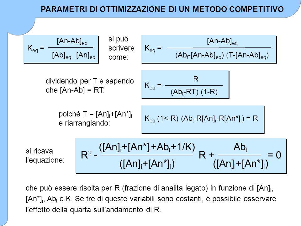 che può essere risolta per R (frazione di analita legato) in funzione di [An] i, [An*] i, Ab t e K. Se tre di queste variabili sono costanti, è possib