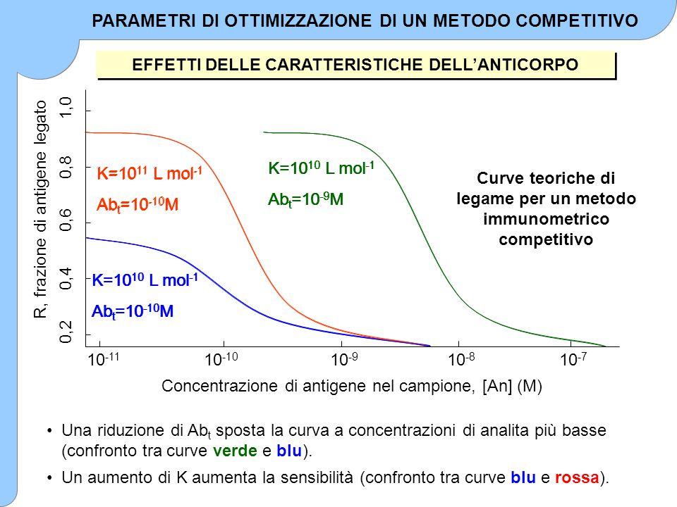 EFFETTI DELLE CARATTERISTICHE DELL'ANTICORPO Una riduzione di Ab t sposta la curva a concentrazioni di analita più basse (confronto tra curve verde e