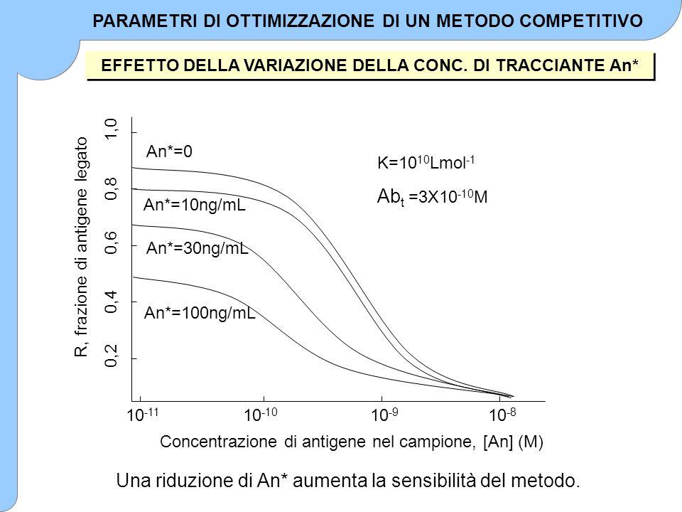 R, frazione di antigene legato Concentrazione di antigene nel campione, [An] (M) An*=0 An*=10ng/mL An*=30ng/mL An*=100ng/mL K=10 10 Lmol -1 Ab t =3X10