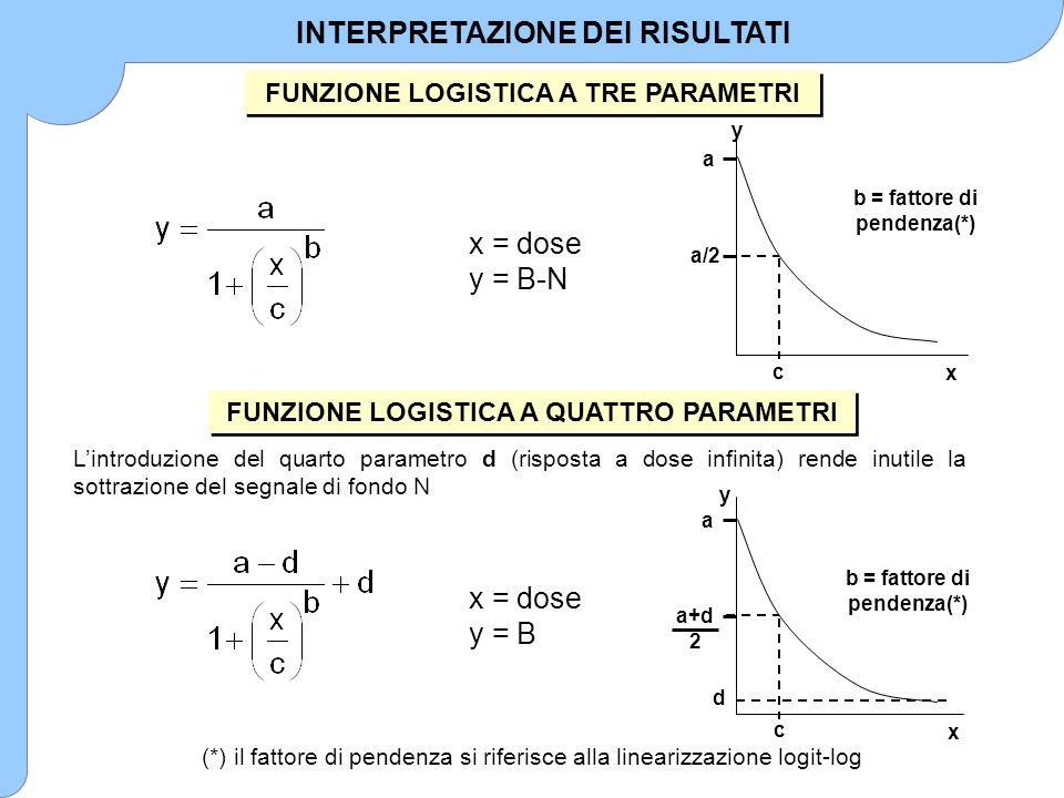 c a a/2 y x b = fattore di pendenza(*) FUNZIONE LOGISTICA A TRE PARAMETRI x = dose y = B-N a c a+d 2 y x d b = fattore di pendenza(*) x = dose y = B L