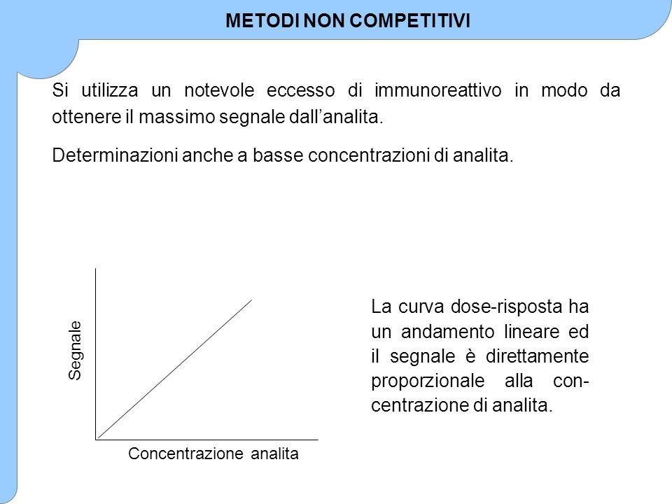 Si utilizza un notevole eccesso di immunoreattivo in modo da ottenere il massimo segnale dall'analita. Determinazioni anche a basse concentrazioni di