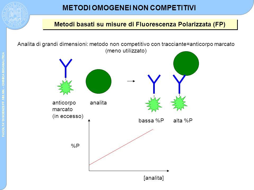 FACOLTA' DI SCIENZE FF. MM. NN. – CHIMICA BIOANALITICA METODI OMOGENEI NON COMPETITIVI Metodi basati su misure di Fluorescenza Polarizzata (FP) Analit