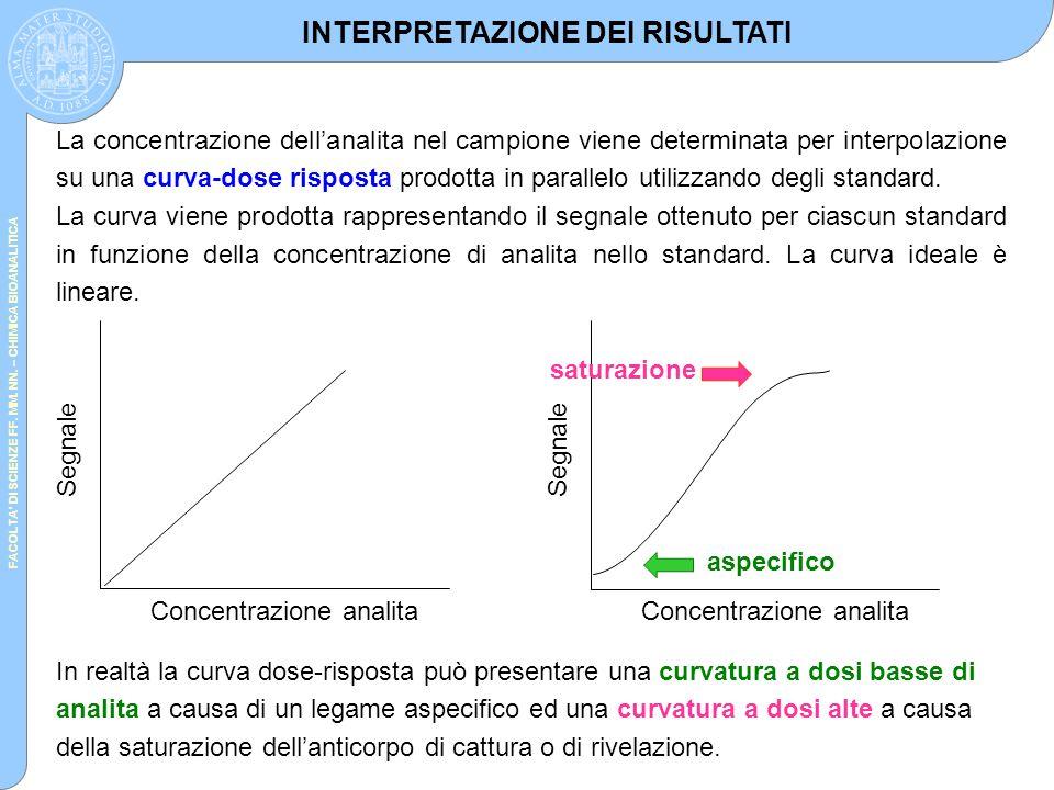 FACOLTA' DI SCIENZE FF. MM. NN. – CHIMICA BIOANALITICA La concentrazione dell'analita nel campione viene determinata per interpolazione su una curva-d