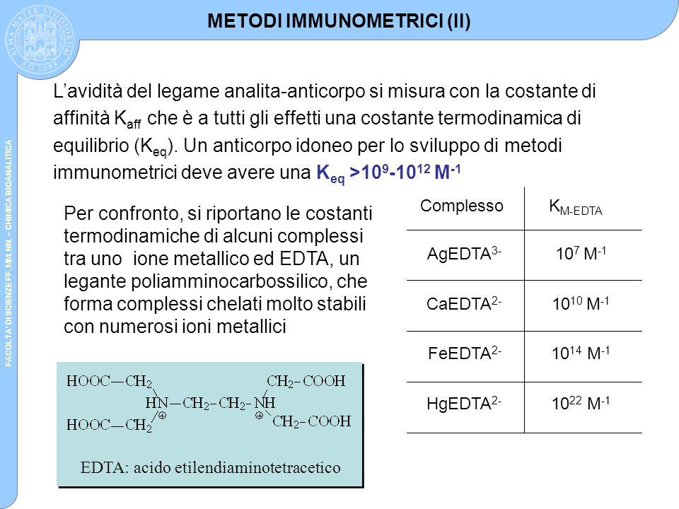 FACOLTA' DI SCIENZE FF. MM. NN. – CHIMICA BIOANALITICA L'avidità del legame analita-anticorpo si misura con la costante di affinità K aff che è a tutt