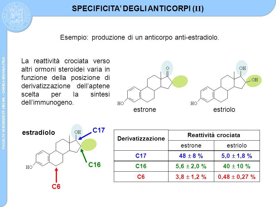 FACOLTA' DI SCIENZE FF. MM. NN. – CHIMICA BIOANALITICA Esempio:produzione di un anticorpo anti-estradiolo. estradiolo C6 C16 C17 SPECIFICITA' DEGLI AN