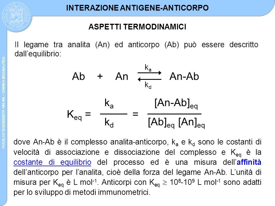FACOLTA' DI SCIENZE FF. MM. NN. – CHIMICA BIOANALITICA Il legame tra analita (An) ed anticorpo (Ab) può essere descritto dall'equilibrio: dove An-Ab è