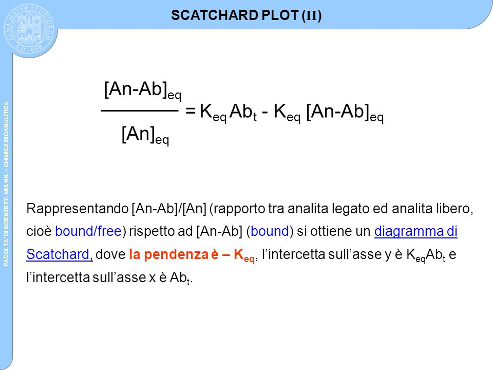 FACOLTA' DI SCIENZE FF. MM. NN. – CHIMICA BIOANALITICA [An-Ab] eq [An] eq = K eq Ab t - K eq [An-Ab] eq Rappresentando [An-Ab]/[An] (rapporto tra anal