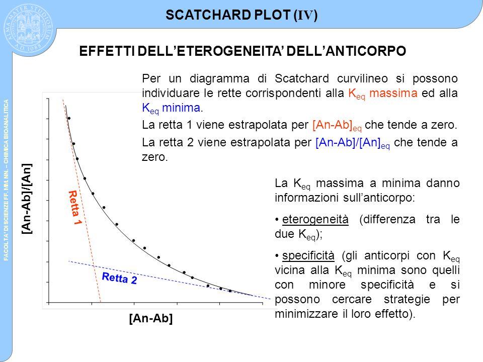 FACOLTA' DI SCIENZE FF. MM. NN. – CHIMICA BIOANALITICA [An-Ab] [An-Ab]/[An] Retta 1 Retta 2 Per un diagramma di Scatchard curvilineo si possono indivi