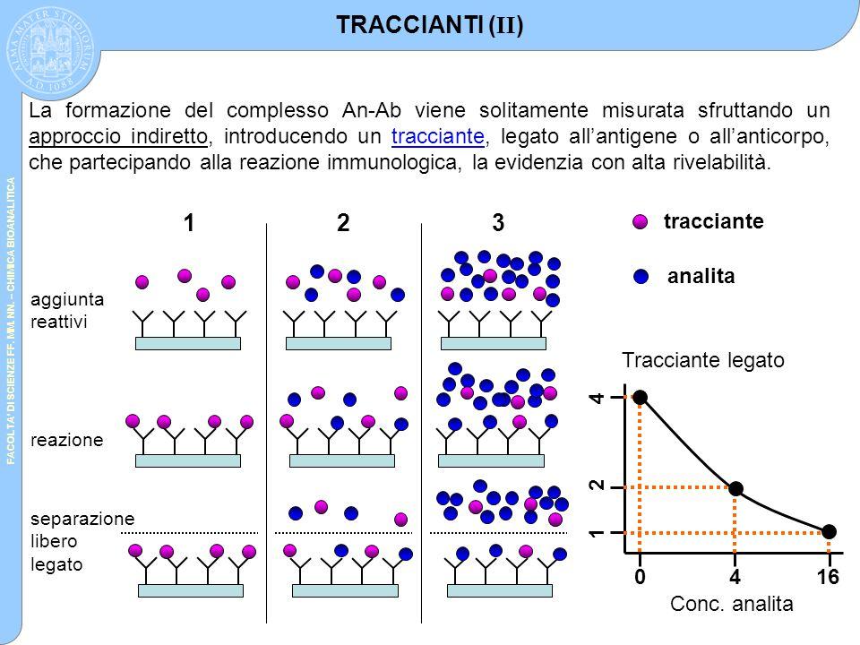 FACOLTA' DI SCIENZE FF. MM. NN. – CHIMICA BIOANALITICA TRACCIANTI ( II ) La formazione del complesso An-Ab viene solitamente misurata sfruttando un ap