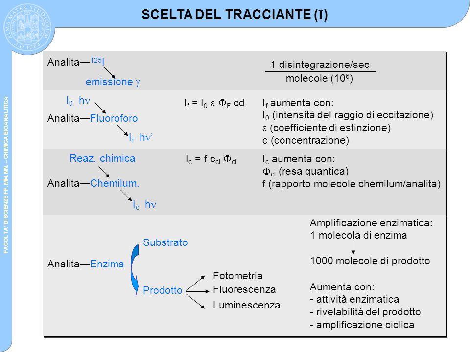 FACOLTA' DI SCIENZE FF. MM. NN. – CHIMICA BIOANALITICA SCELTA DEL TRACCIANTE ( I ) Amplificazione enzimatica: 1 molecola di enzima 1000 molecole di pr