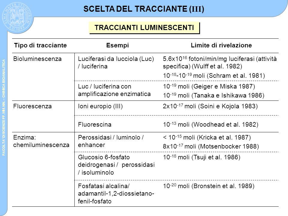 FACOLTA' DI SCIENZE FF. MM. NN. – CHIMICA BIOANALITICA SCELTA DEL TRACCIANTE ( III ) TRACCIANTI LUMINESCENTI 10 -20 moli (Bronstein et al. 1989)Fosfat