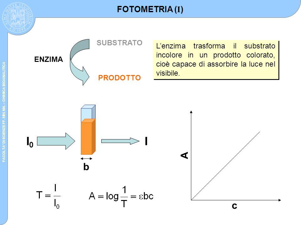 FACOLTA' DI SCIENZE FF. MM. NN. – CHIMICA BIOANALITICA ENZIMA SUBSTRATO PRODOTTO L'enzima trasforma il substrato incolore in un prodotto colorato, cio