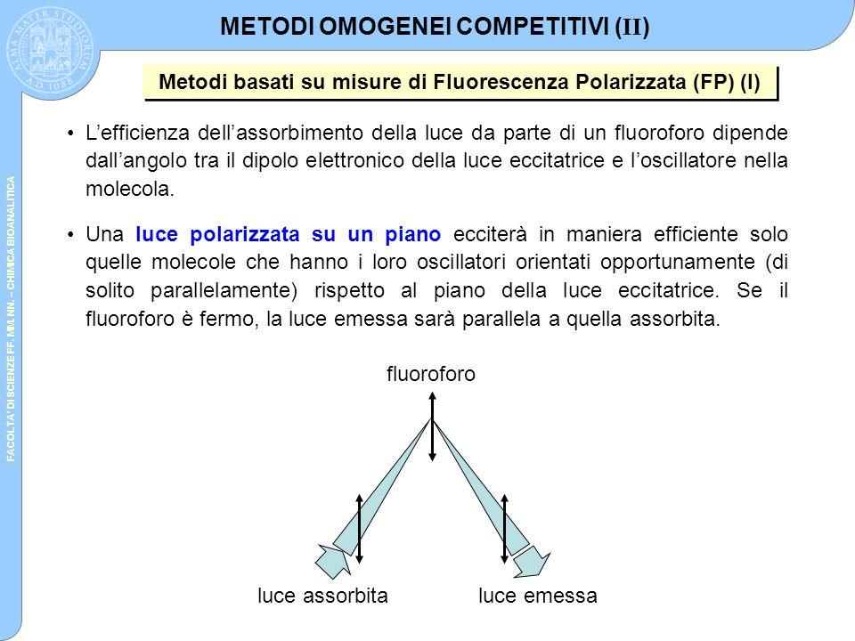 FACOLTA' DI SCIENZE FF. MM. NN. – CHIMICA BIOANALITICA L'efficienza dell'assorbimento della luce da parte di un fluoroforo dipende dall'angolo tra il