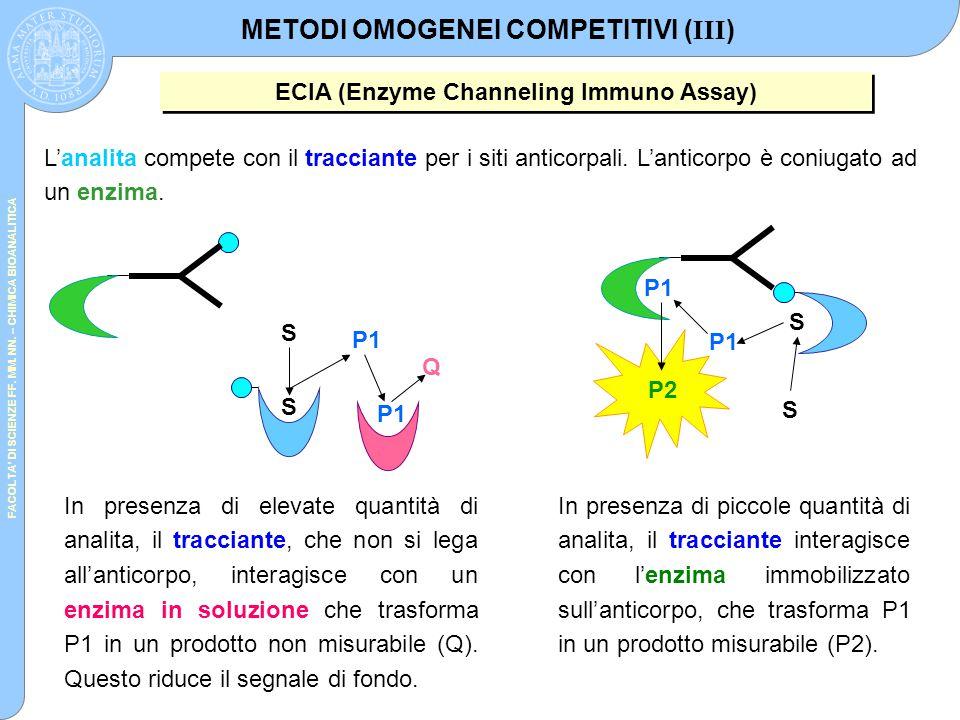 FACOLTA' DI SCIENZE FF. MM. NN. – CHIMICA BIOANALITICA S S P1 P2 In presenza di piccole quantità di analita, il tracciante interagisce con l'enzima im