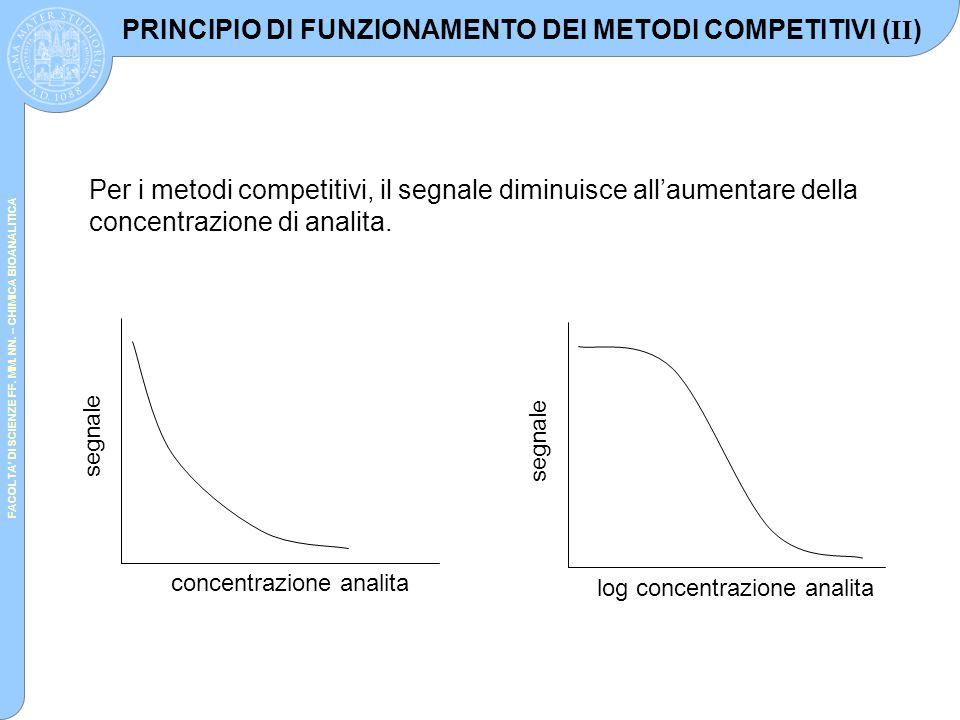 FACOLTA' DI SCIENZE FF. MM. NN. – CHIMICA BIOANALITICA segnale log concentrazione analita Per i metodi competitivi, il segnale diminuisce all'aumentar