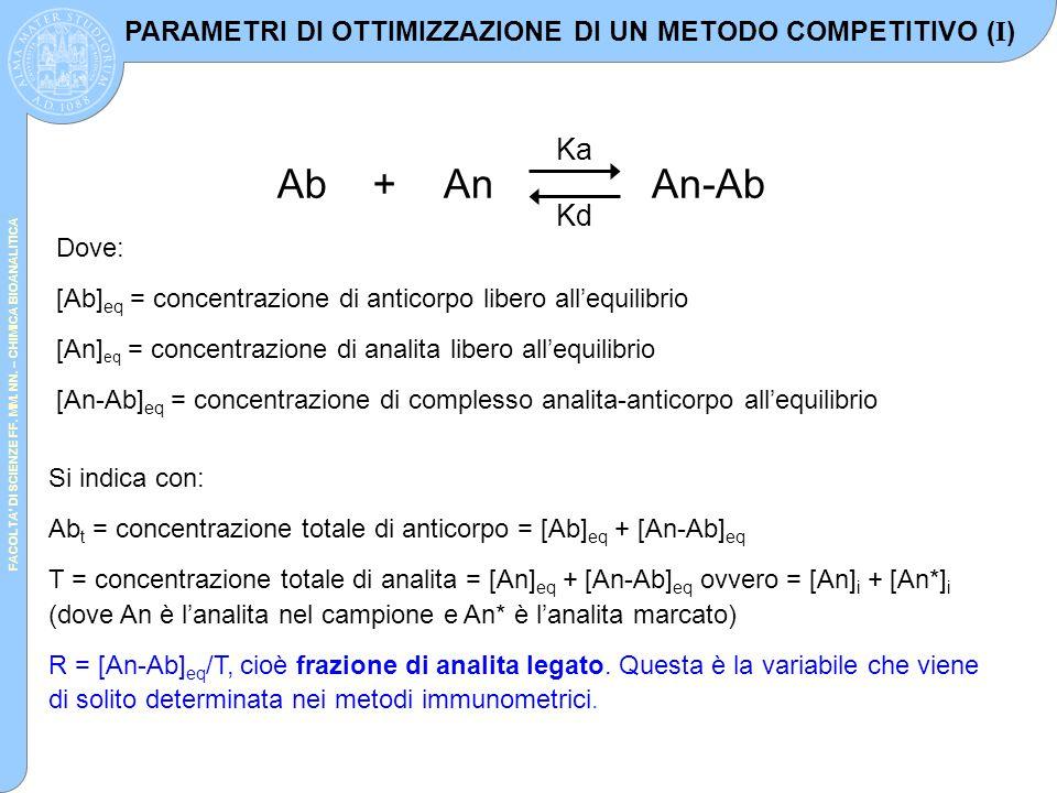 FACOLTA' DI SCIENZE FF. MM. NN. – CHIMICA BIOANALITICA AbAn + An-Ab Ka Kd Dove: [Ab] eq = concentrazione di anticorpo libero all'equilibrio [An] eq =
