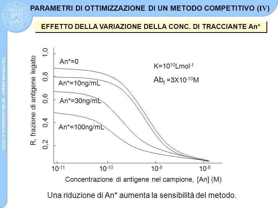FACOLTA' DI SCIENZE FF. MM. NN. – CHIMICA BIOANALITICA R, frazione di antigene legato Concentrazione di antigene nel campione, [An] (M) An*=0 An*=10ng