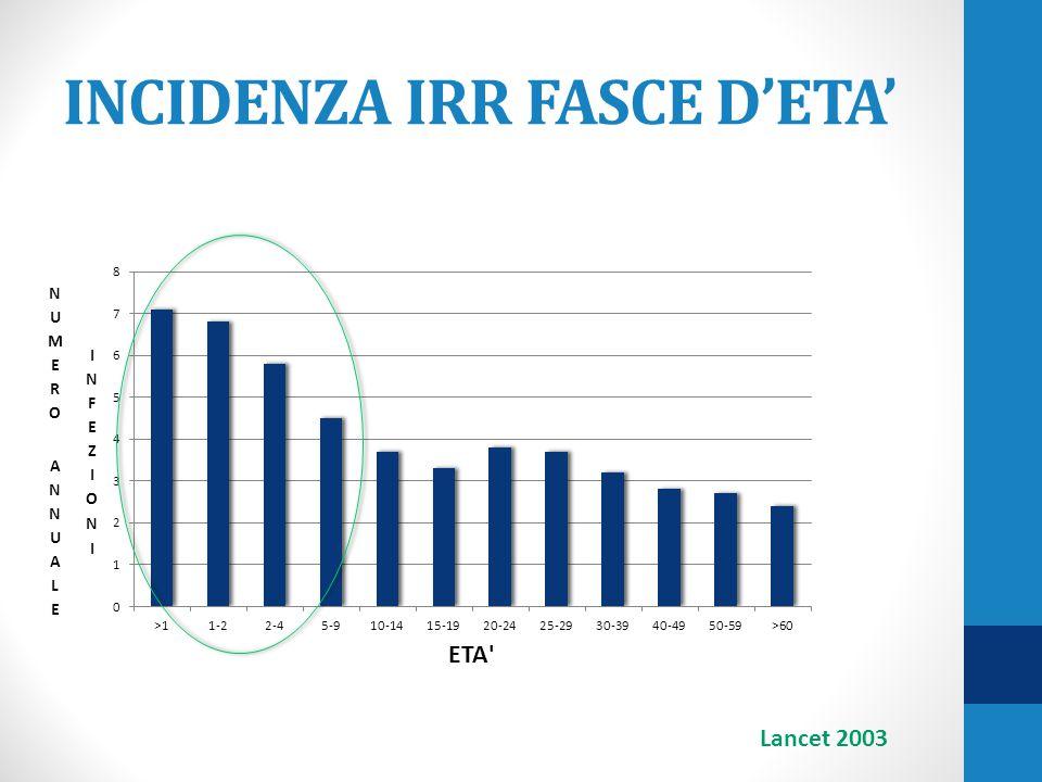 INCIDENZA IRR FASCE D'ETA' Lancet 2003