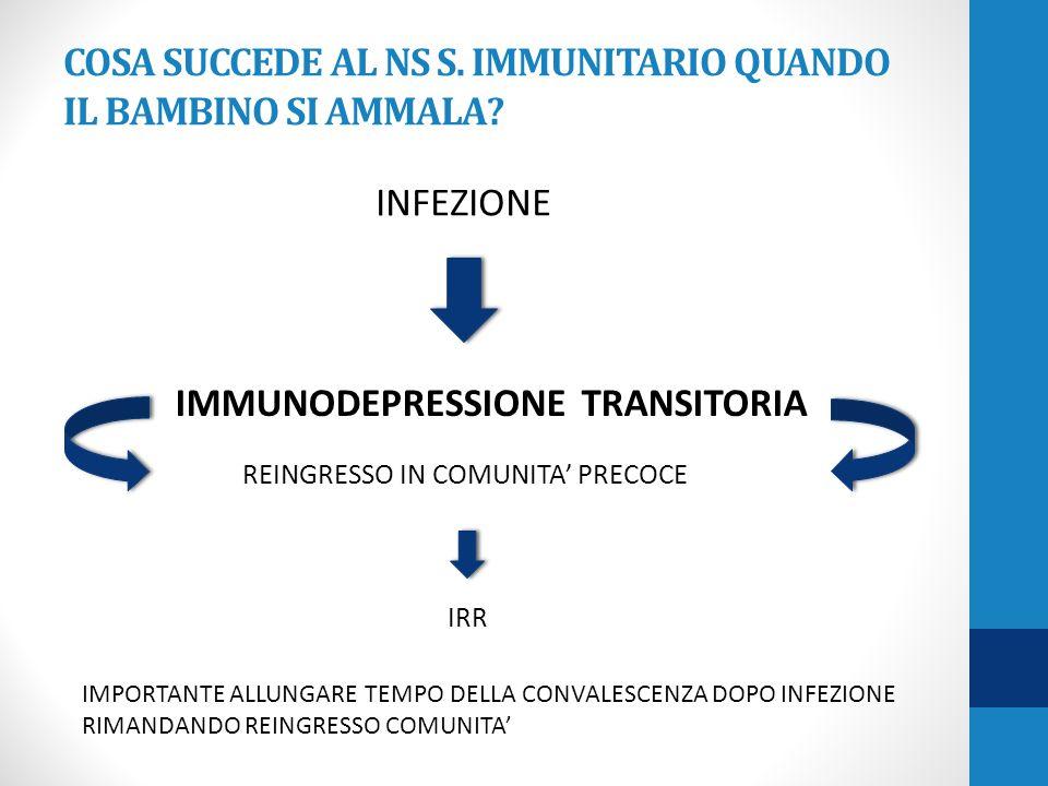 COSA SUCCEDE AL NS S. IMMUNITARIO QUANDO IL BAMBINO SI AMMALA? INFEZIONE IMMUNODEPRESSIONE TRANSITORIA REINGRESSO IN COMUNITA' PRECOCE IRR IMPORTANTE