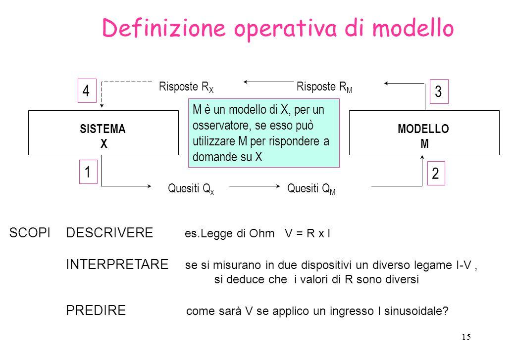 16 White box/Gray box Descrivono il funzionamento interno del sistema sulla base di principi fondamentali della scienza (fisica, biologia, chimica ecc) e di ipotesi sulla struttura del sistema (livello di approssimazione dettato da conoscenze a priori e natura delle ipotesi) Danno informazione sui meccanismi interni del sistema Si parla di scatola bianca (trasparente) se struttura e parametri del modello sono noti Si parla di scatola grigia se i parametri non sono noti-devono essere identificati dai dati Classi di modelli: Modelli di Sistema Parametri p=[k 01, k 12, k 21, V 1 ] T eliminazione k 01 k 12 k 21 y = concentrazione del farmaco Ingresso farmaco 1 plasma 2 tessuti