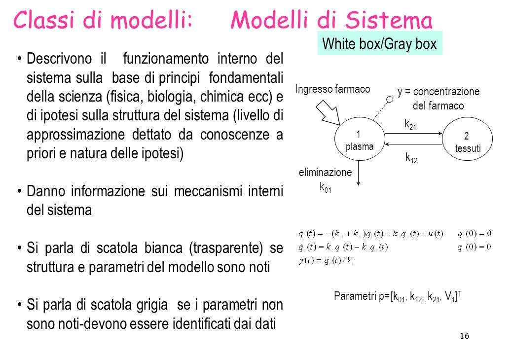 17 Metodologie modellistiche MODELLO SISTEMA STRUTTURASTIMA PARAMETRICA Conoscenze a priori Assunzioni DATI PROCESSO DI MODELLIZZAZIONE Modelli di Sistema