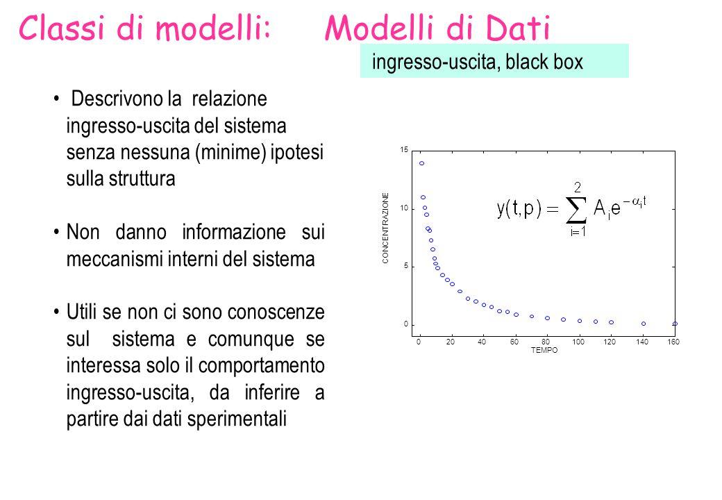 19 Metodologie modellistiche MODELLO SISTEMA RELAZIONE INGRESSO-USCITA STIMA PARAMETRICA DATI Modelli di Dati PROCESSO DI MODELLIZZAZIONE