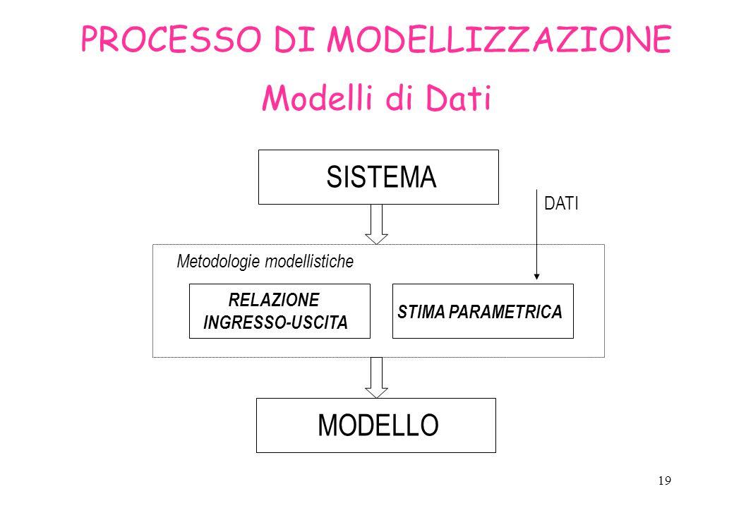 20 Identificazione PROGETTO DELL' ESPERIMENTO SISTEMA STRUTTURA DEL MODELLO STIMA PARAMETRICA INGRESSO USCITA CONOSCENZE A PRIORI ASSUNZIONI ESPERIMENTO MODELLO Spesso (gray box/black box) è necessario stimare il valore dei parametri del modello dai dati