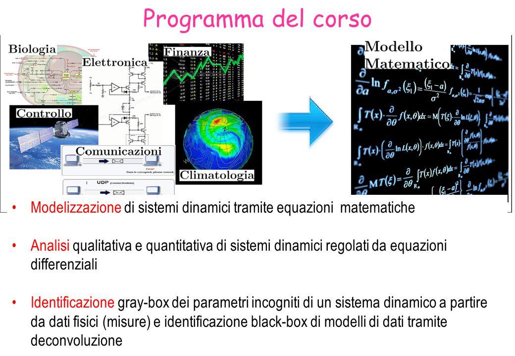 Modellizzazione Esempi di sistemi dinamici in vari ambiti (ingegneria, biologia, economia, metereologia, ecc) Definizioni di classi di modelli matematici per sistemi dinamici