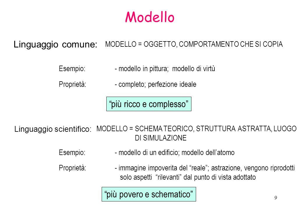 10 Tipi di modelli Modelli mentali (rappresentazione di un fenomeno) Modelli verbali (descrizione a parole di un fenomeno ) Modelli fisici (iconici; leggi della similitudine; leggi dell'analogia) Modelli concettuali diagrammi, schemi (pianta città- flow chart) Modelli matematici…..