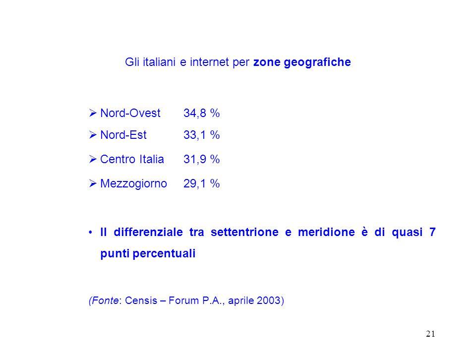 21  Nord-Ovest34,8 %  Nord-Est33,1 %  Centro Italia31,9 %  Mezzogiorno29,1 % Il differenziale tra settentrione e meridione è di quasi 7 punti percentuali (Fonte: Censis – Forum P.A., aprile 2003) Gli italiani e internet per zone geografiche