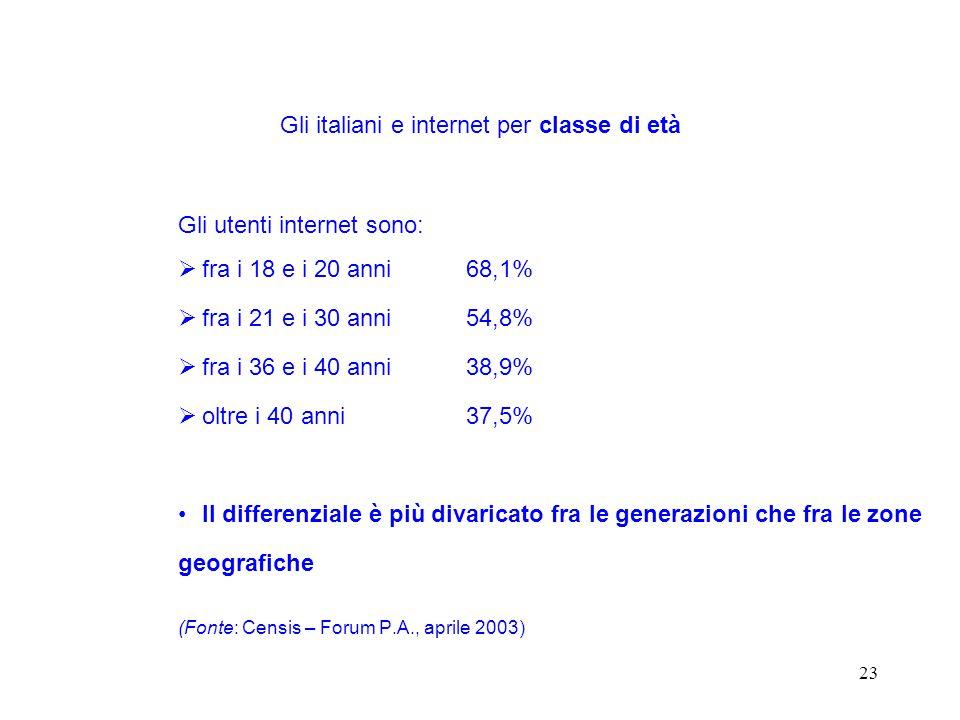 23 Gli utenti internet sono:  fra i 18 e i 20 anni 68,1%  fra i 21 e i 30 anni 54,8%  fra i 36 e i 40 anni 38,9%  oltre i 40 anni 37,5% Il differenziale è più divaricato fra le generazioni che fra le zone geografiche (Fonte: Censis – Forum P.A., aprile 2003) Gli italiani e internet per classe di età