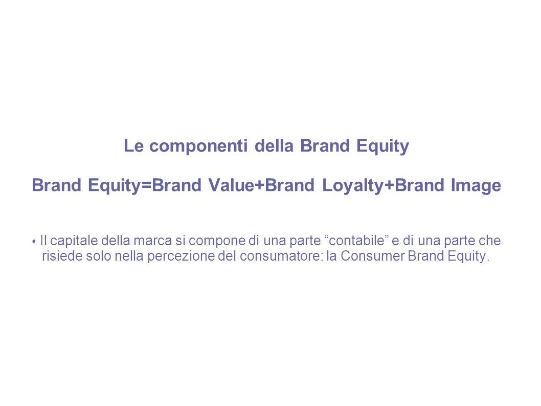 """Le componenti della Brand Equity Brand Equity=Brand Value+Brand Loyalty+Brand Image Il capitale della marca si compone di una parte """"contabile"""" e di u"""