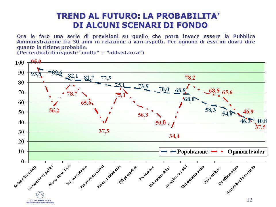 12 Ora le farò una serie di previsioni su quello che potrà invece essere la Pubblica Amministrazione fra 30 anni in relazione a vari aspetti.