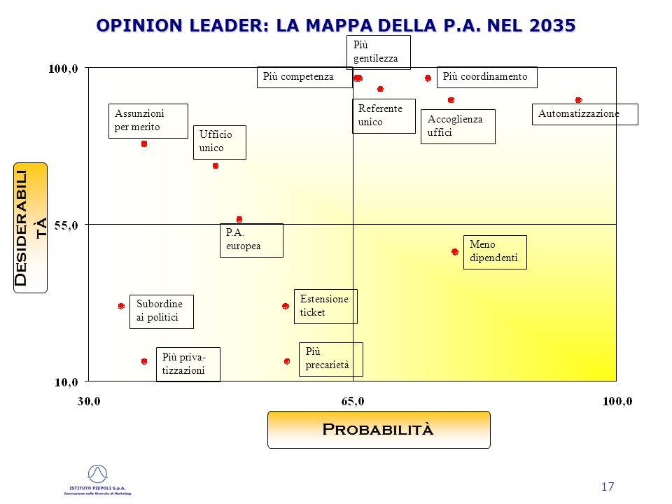 17 OPINION LEADER: LA MAPPA DELLA P.A.