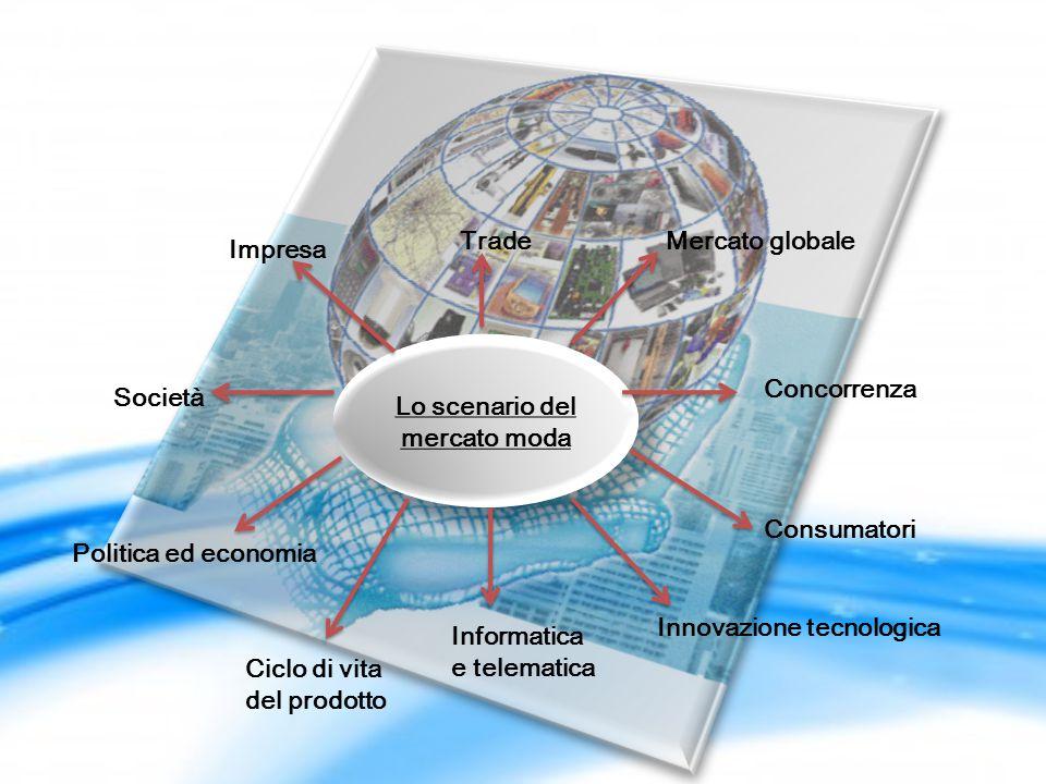 Lo scenario del mercato moda TradeMercato globale Concorrenza Consumatori Innovazione tecnologica Informatica e telematica Impresa Società Politica ed economia Ciclo di vita del prodotto
