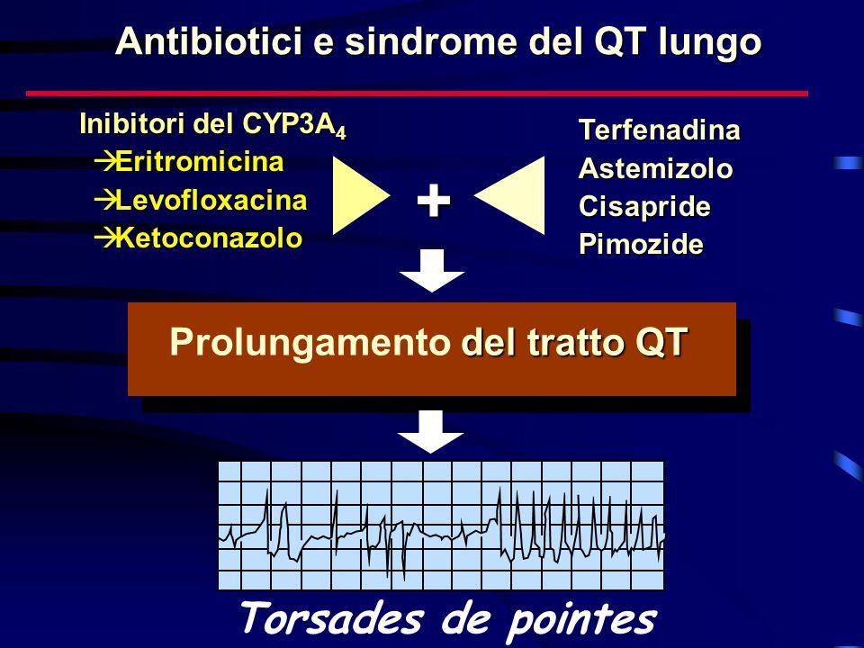TerfenadinaAstemizoloCisapridePimozide + del tratto QT Prolungamento del tratto QT Torsades de pointes Antibiotici e sindrome del QT lungo  Eritromic